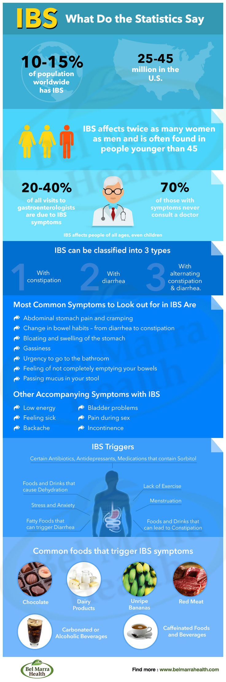 Irritable Bowel Syndrome (#IBS)- What do the Statistics Say