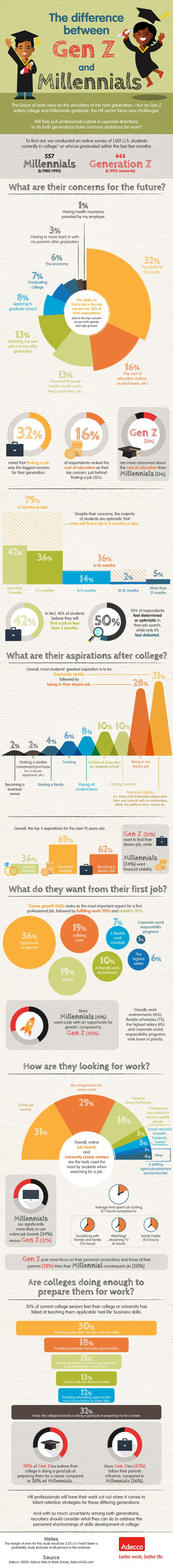 Interested in learning what motivates millennials in the workplace vs Gen Z employees? Check out the infographic showing statistics and survey results.