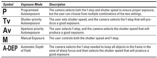 Cheat sheet for Dummies. Really helpful for someone who knows nothing about photography