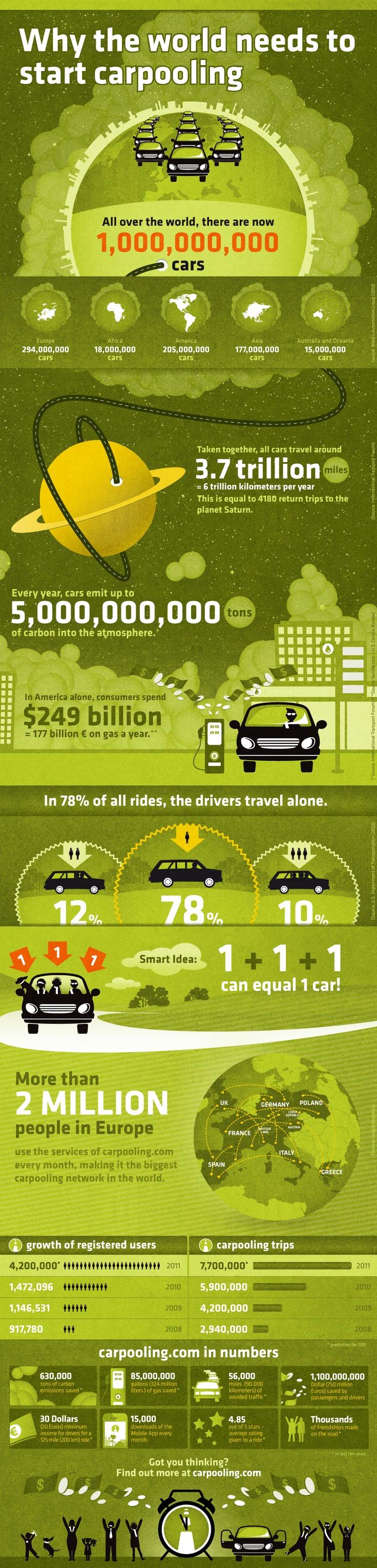 Carpooling Infografik (Quelle: Carpooling)