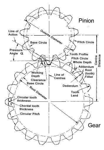 Internal Gear Design Calculation