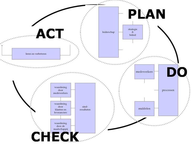 INK-model in PCDA-cirkel - Managementmodellensite