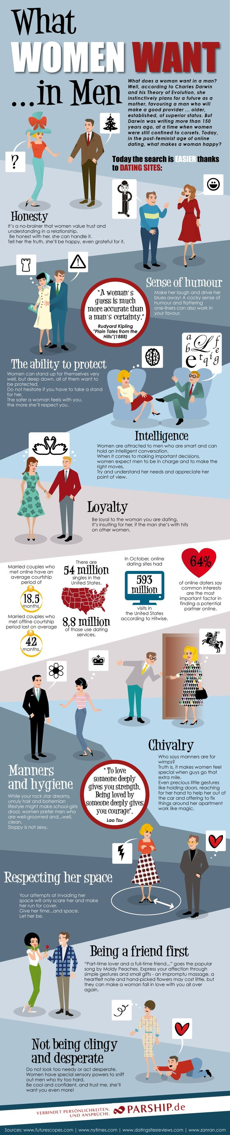 Infographic: What Women want in Men...... All men need to be is - Honest, funny, able to protect (but you have to respect her space), smart, loyal (but not clingy), clean (yes, wash your face and trim your neckbeard), chivalrous (but not desperate), well mannered, and her BFF....That's it.