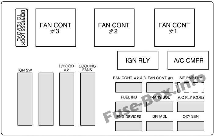 under-hood fuse box #2 diagram: chevrolet monte carlo (2000, 2001, 2002,  2003) | chevrolet monte carlo, fuse box, monte carlo  pinterest