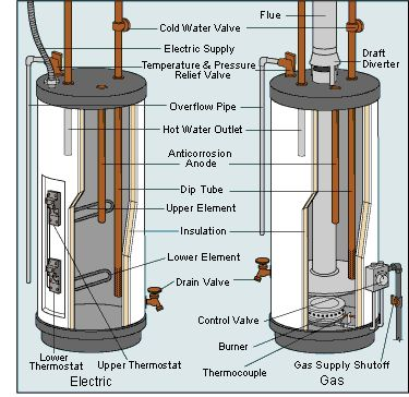 How to Flush or Drain a Water Heater | HomeTips
