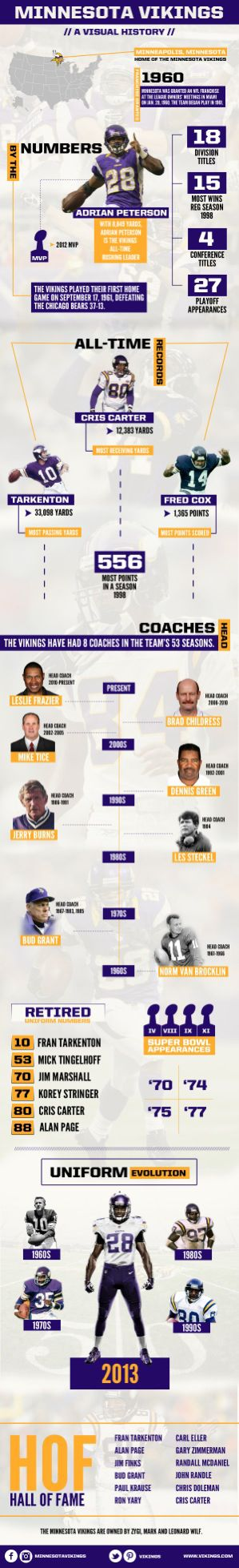 Infographic Outlining The Minnesota Vikings' History