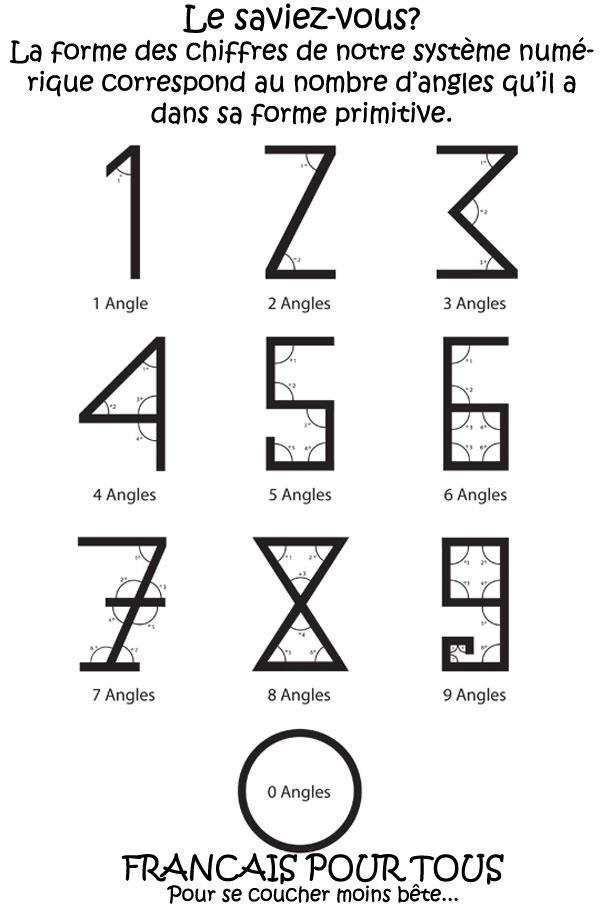 Les chiffres et angles.