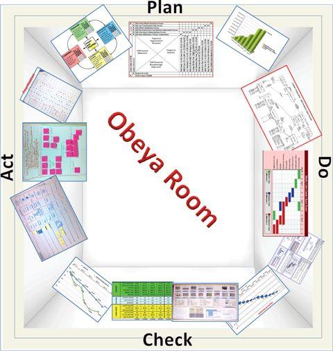 Schematic of an Obeya Room | Obeya - War Room | Pinterest ...