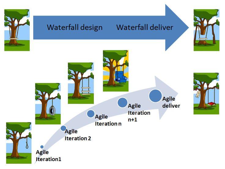 110 best scrum images on pinterest software development for Waterfall application development