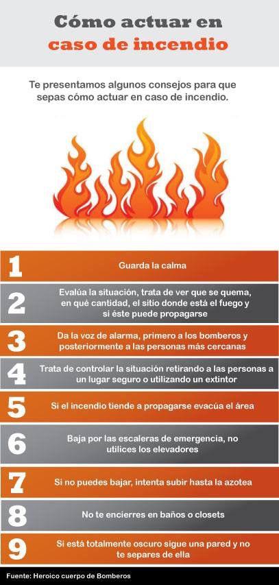 ¿Cómo actuar en caso de incendio?