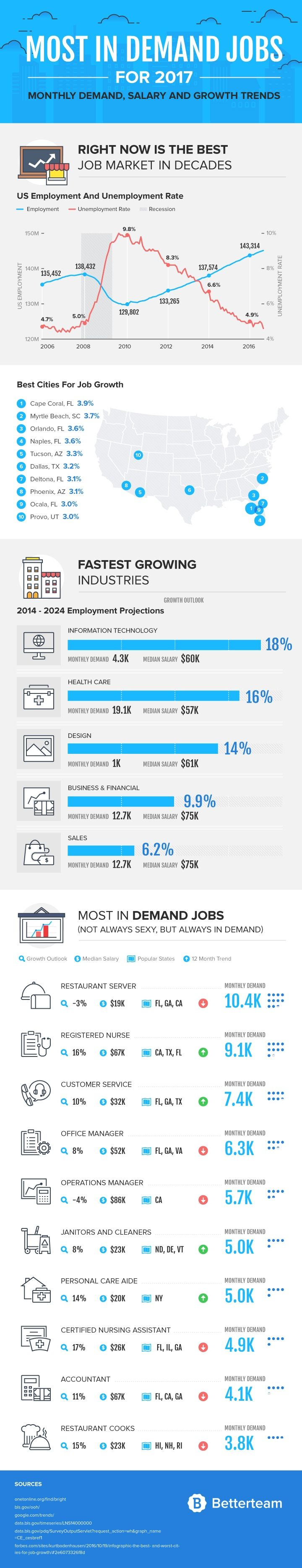 358 best Job Search images on Pinterest | Job search, Career and ...