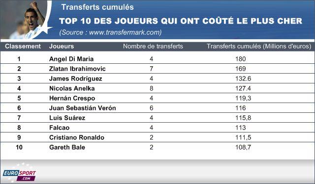 Di Maria devient le joueur le plus cher en transferts cumulés