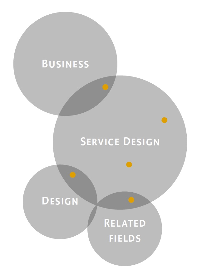 109 best service design images on pinterest design thinking where does service design fit in malvernweather Gallery