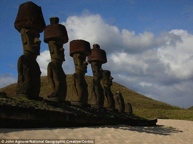Limiting Migration To Rapa Nui – Analysis