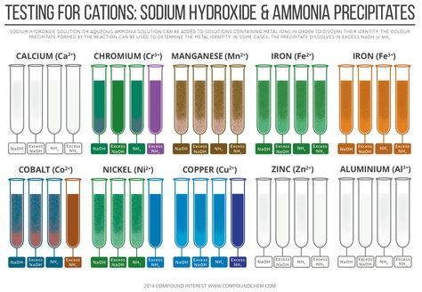 Testing for cations - sodium hydroxide & ammonia precipitate colours for different metal ions. Click 'visit site' to read more & download.