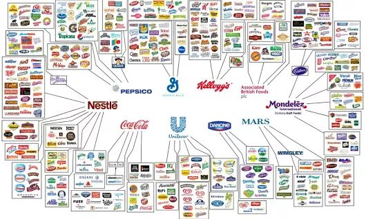 10 Companies That Control Almost Everything We Eat & Drink – Anonymous