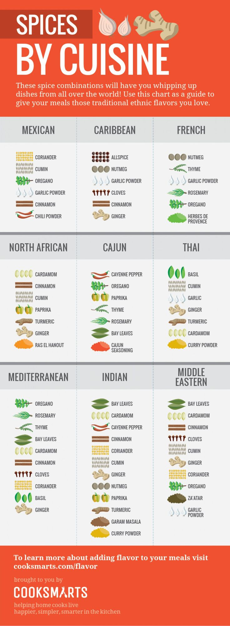 Spices by Cuisine (vertical) Infographic Even has the Caribbean :)
