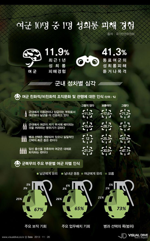 """[인포그래픽] 여군 10명 중 1명 성희롱 피해 경험 #soldier / #Infographic"""" ⓒ 비주얼다이브 무단 복사·전재·재배포 금지"""