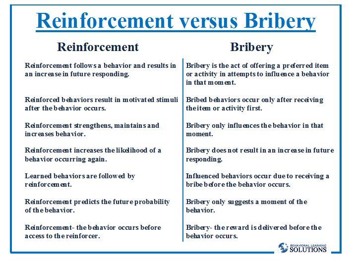 Reinforcement versus Bribery | Behavioral Learning Solutions