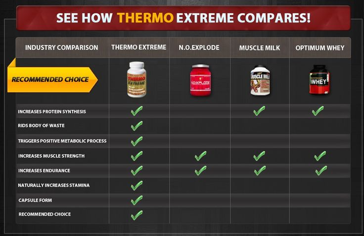 Thermo Extreme can aid you in making body like a professional body builders.  Those who are tired of diet plans and diet loss programs are also going to find this product effective in getting natural results. View : http://pro-testosteronereview.com/thermo-extreme/