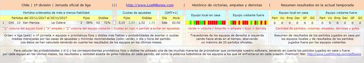 #LosMillones.com » #FÚTBOL #CHILE #apuestas #pronósticos #picks Valiosa información 1-X-2. #Software Premium! Bet: http://www.losmillones.com/software/apuestas.html