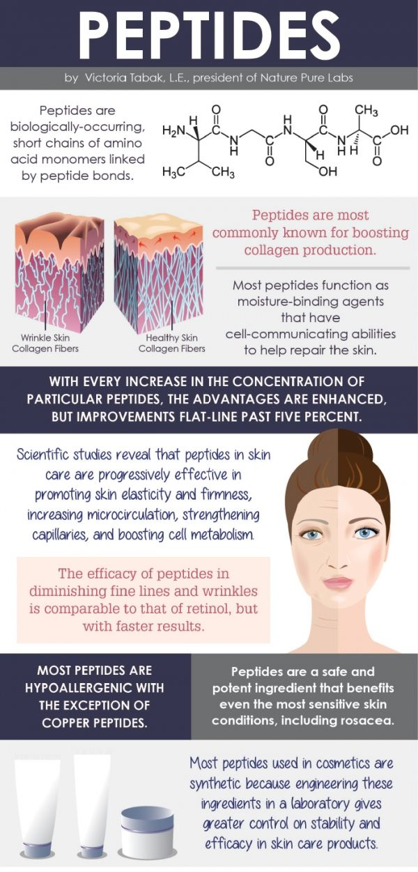 Peptides Infographic http://skintagremovalhelp.com/which-is-the-best-skin-tag-remover-on-the-market/