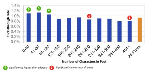 Do Short and Sweet Facebook Posts Drive More Traffic?