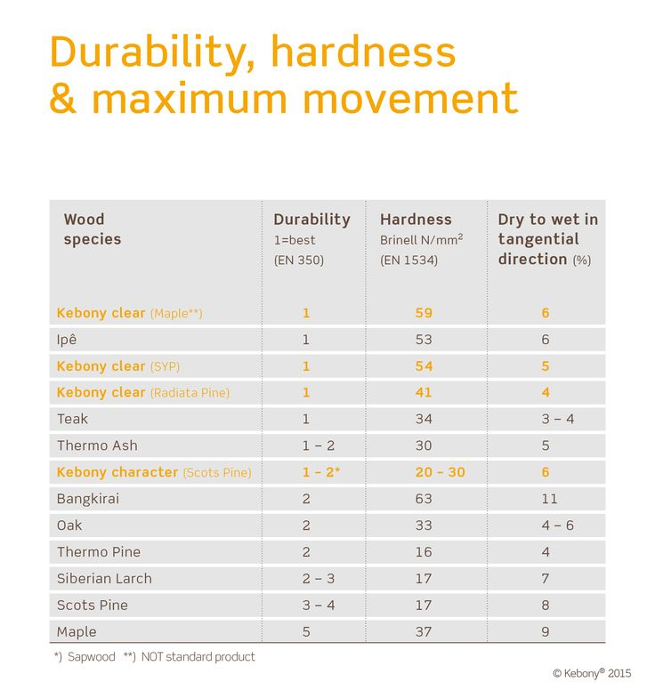 Durability, hardness and maximum movement of Kebony wood vs. other wood species