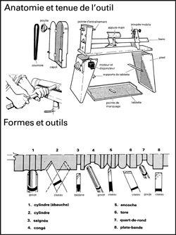 Tour à bois   Maisonbrico.com
