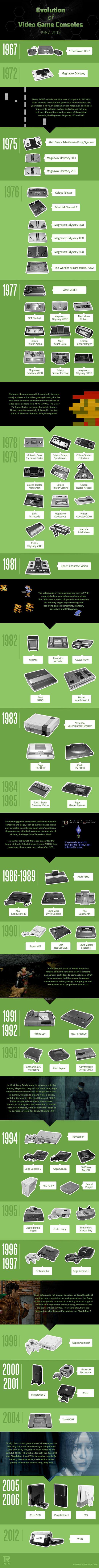 Infographie : 45 ans de jeu vidéo en 75 consoles