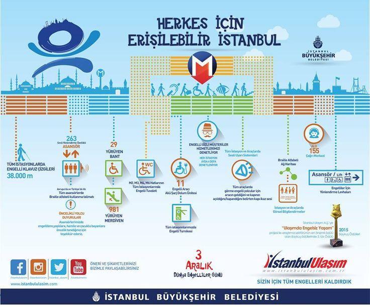 Herkes için erişilebilir ulaşım istatistikleri İstanbul Büyükşehir Belediyesi'nin engelli vatandaşlarımız için bu zamana kadar yapmış olduğu iyileştirmeleri gösteren infografik Dünya Engelliler Günü'nde paylaşılmıştı.  #enerjiverimliulaşım #enerji #engellerikaldıralım