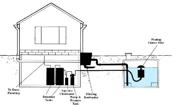 rainwater water cistern tanks