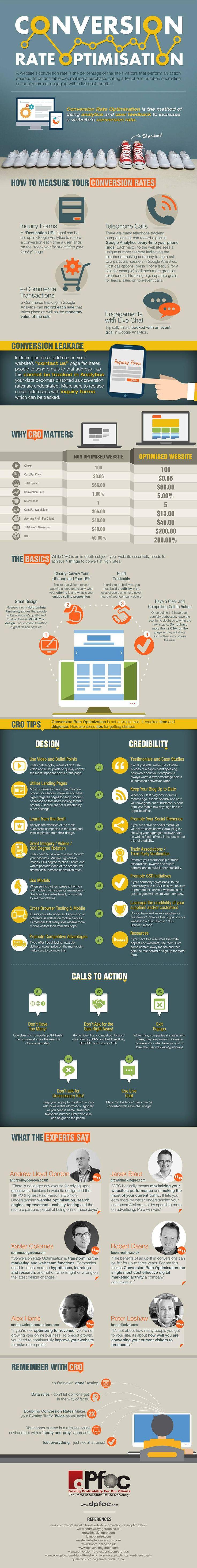 Conversion Rate Optimisation #infographic #Marketing #DigitalMarketing