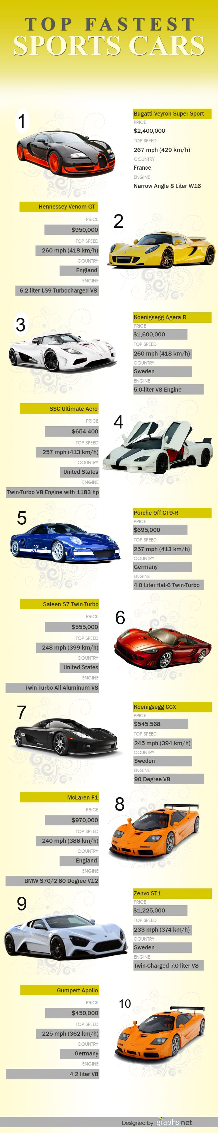 Top 10 Fastest Sports Cars.... Some of these are a little off now but, you get the idea.
