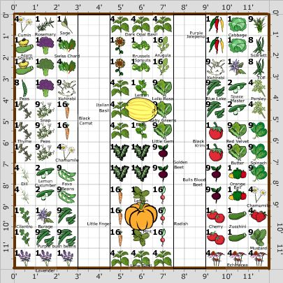 301 best Love Square foot gardening images – Planning A Square Foot Garden