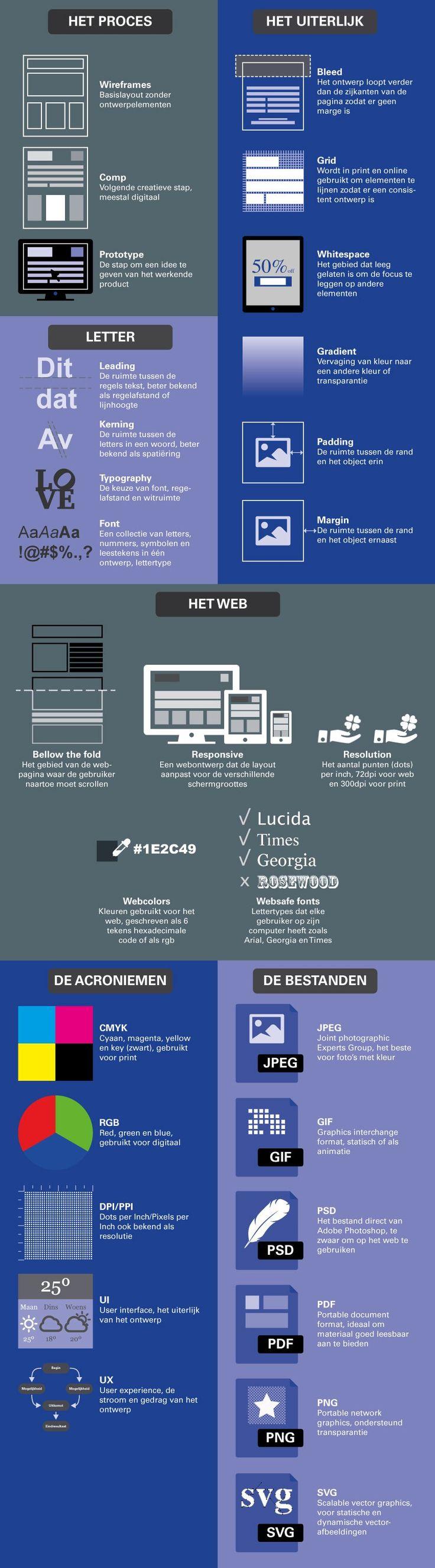 Ontwerptermen die je moet kennen. #SpijkerOntwerp #Spijkerman #ontwerp #design #webdesign #termen #infographic
