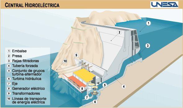 Desarrollo y Energía: octubre 2010