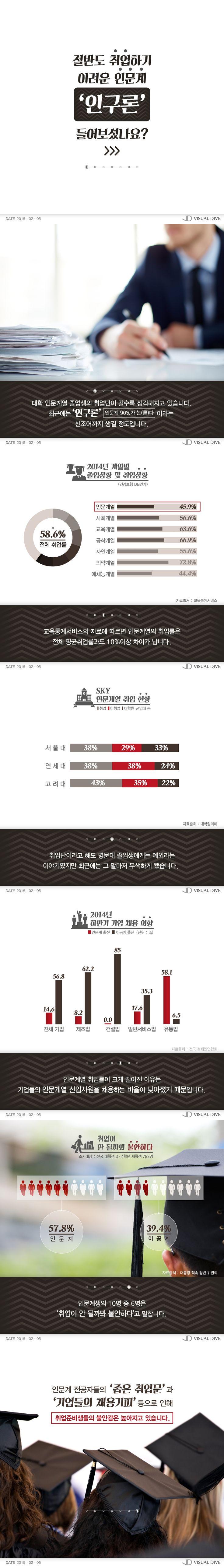 [카드뉴스] 'SKY'도 3명 중 1명만 취업…'인구론' 들어보셨나요? [인포그래픽] #career / #Infographic ⓒ 비주얼다이브 무단 복사·전재·재배포 금지