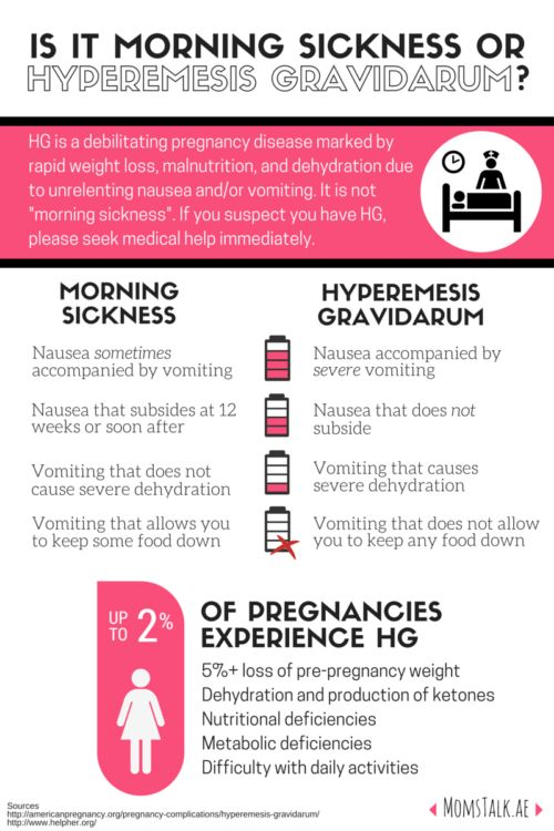 Is it Morning Sickness or Hyperemesis Gravidarum?