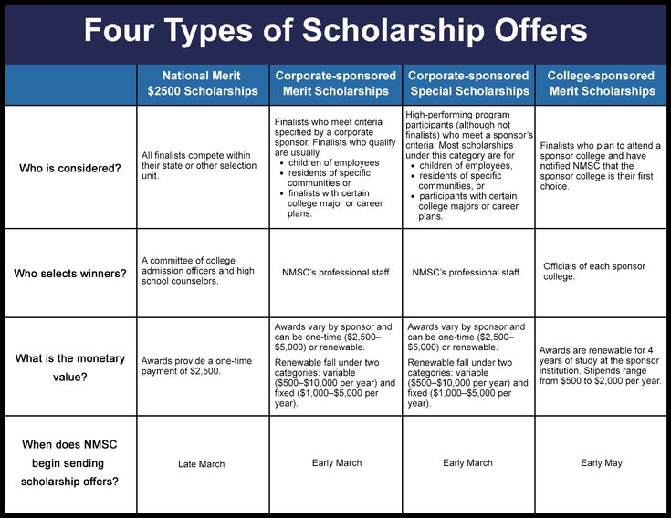 Four Types Of Scholarship Offers Click Link For Pdf Download Scholarships College Info Scholarships Application