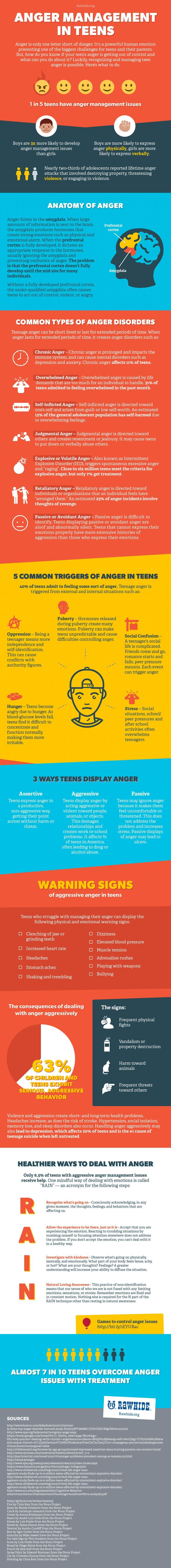 Boys are three times more likely to develop anger management issues. For more information check out our Anger Management Infogrpahic.