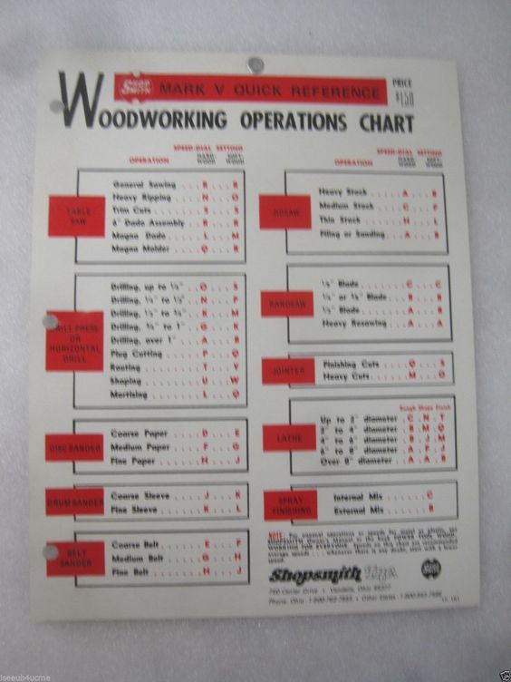 Shopsmith Mark V Woodworking Operations Chart
