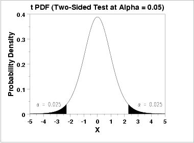 how to find maximum value by differentiation