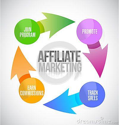 Affiliate marketing cycle illustration design