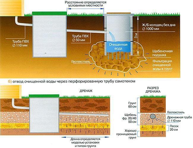 Схема отведения очищенной воды из станции Юнилос в дренажные поля или колодец
