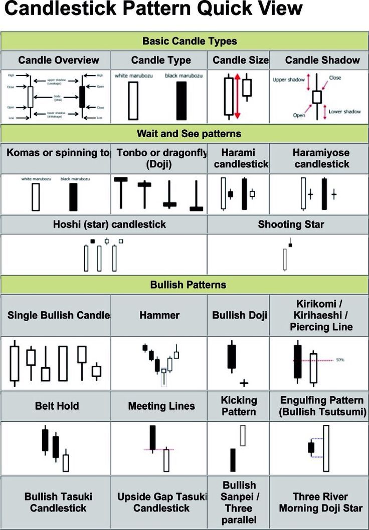 Chart Patterns Intro Stock Market Investing Ideas Of Stock