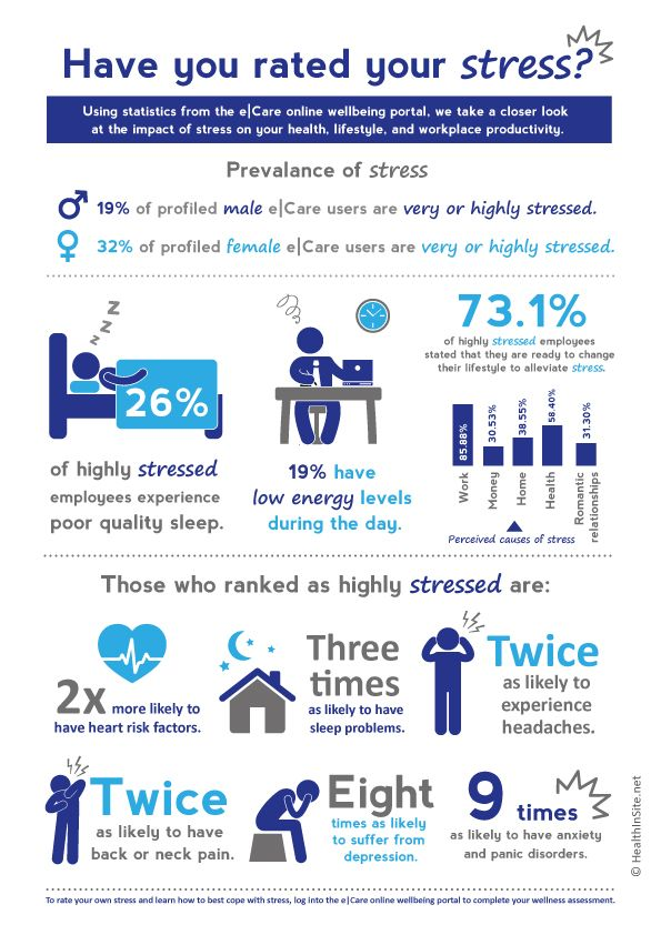 Have you rated your stress?  - Infograpic.