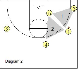 High-Low Triangle Offense - ball-side triangles - Coach's Clipboard #Basketball Coaching