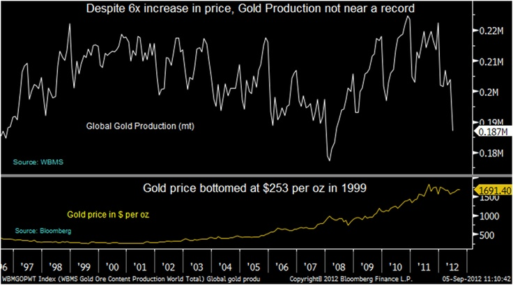 The rising gold price is not being met with rising mine supply.: Rise Mine, Numerology September, Rise Gold, September 2012, Mine Supplies, Gold Price