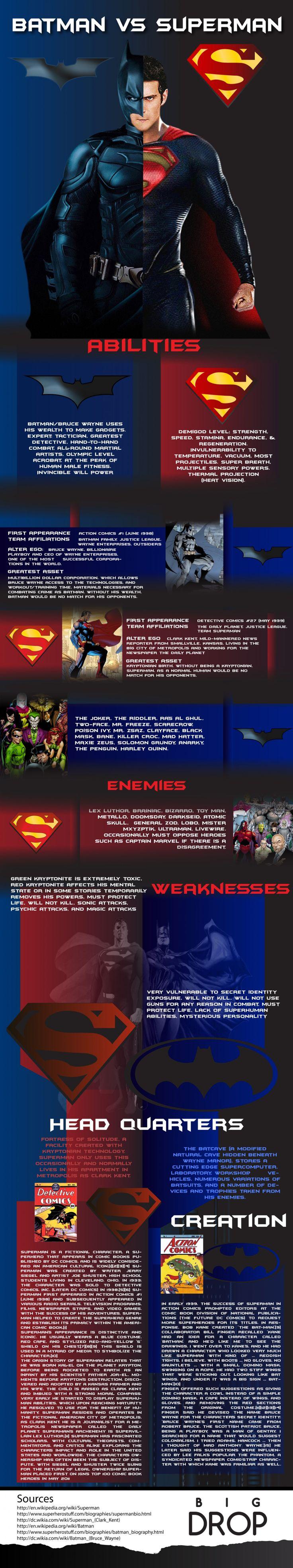 Batman VS Superman Infographic Superman>Batman